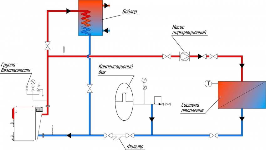 Бойлер косвенного нагрева: принцип работы, выбор модели и особенности монтажа