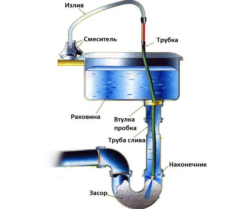 Чем прочистить канализационные трубы в домашних условиях: методы и средства