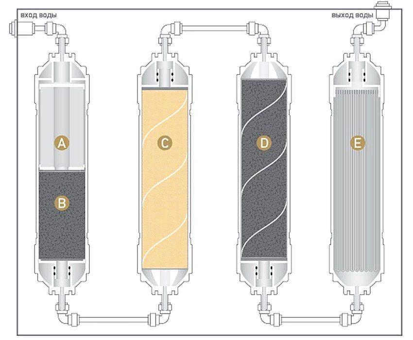 Ступени очистки фильтра Новая вода Expert M410: А - нетканый полипропилен 5 мкм, В и D - гранулированный активированный уголь из скорлупы кокосового ореха с добавлением серебра, С - пищевая ионообменная Na-катионитовая смола, Е - микростекловолоконная мембрана с размером пор 0,1 мкм