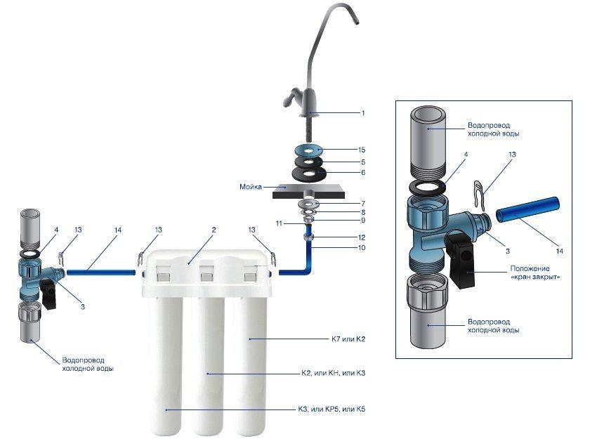 Схема сборки фильтра на примере модели Акфавор Кристалл: 1 - кран для чистой воды, 2 - водоочиститель, 3 - узел подключения, 4 - уплотнитель, 5 - резиновая прокладка, 6 - резиновая шайба, 7 - пластиковая шайба, 8 - металлическая шайба, 9 - крепежная гайка, 10 - трубка, 11 - металлическая втулка, 12 - накидная гайка, 13 - стопорные клипсы, 14 - трубка, 15 - декоративная подставка