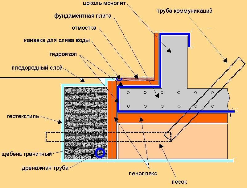 Фундамент из монолитной плиты своими руками