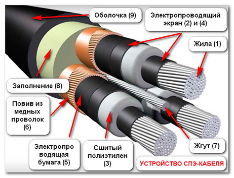 Кабели с изоляцией из сшитого полиэтилена: свойства, характеристики