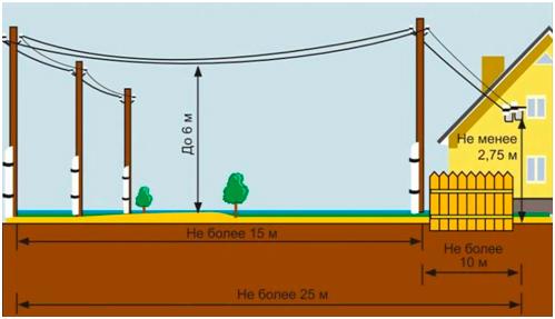 Как самостоятельно развести электропроводку на даче