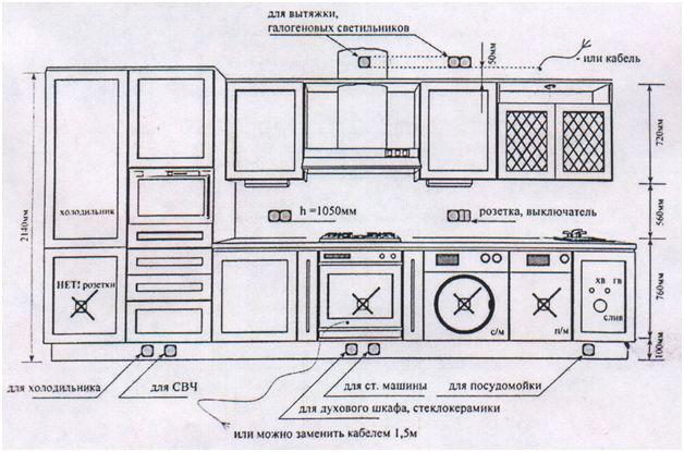 Как самостоятельно развести электропроводку на кухне