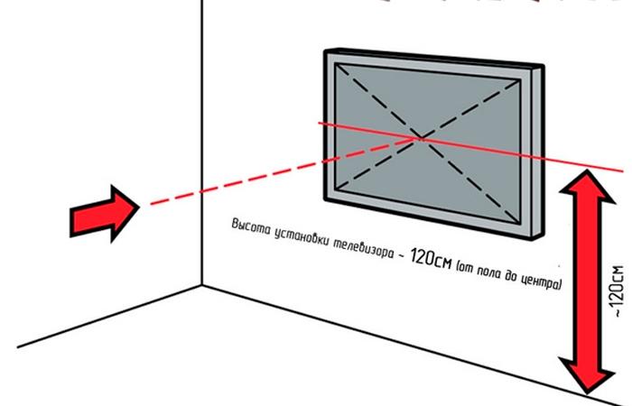 Как установить и подключить телевизионную розетку
