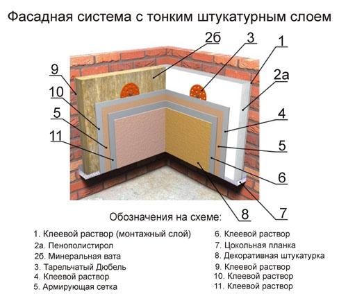 Как утеплить стены пеноплексом своими руками