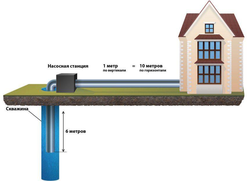Как выбрать насосную станцию для дачи и установить ее правильно