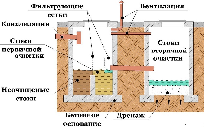 Канализация в частном доме своими руками: схема системы отвода