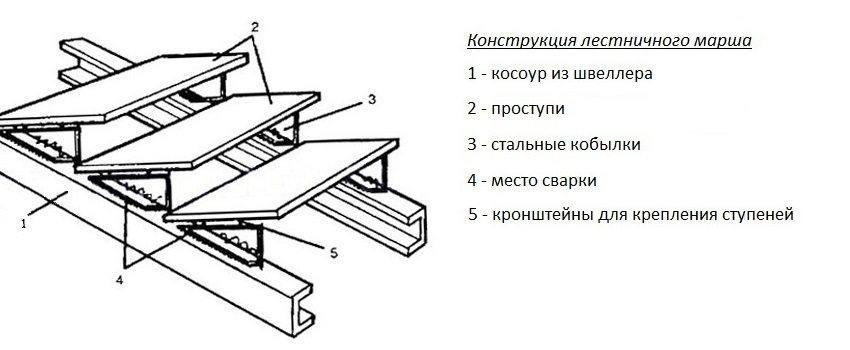 Крыльцо к дому своими руками: проекты, фото различных конструкций