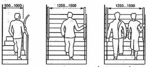 Лестница в частном доме своими руками