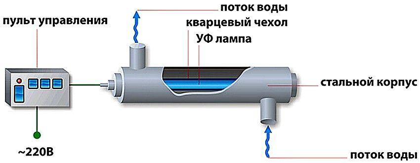 Очистка воды от железа из скважины: химические и механические способы