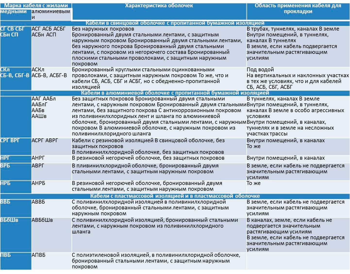 Особенности конструирования и специального применения высоковольтных проводов