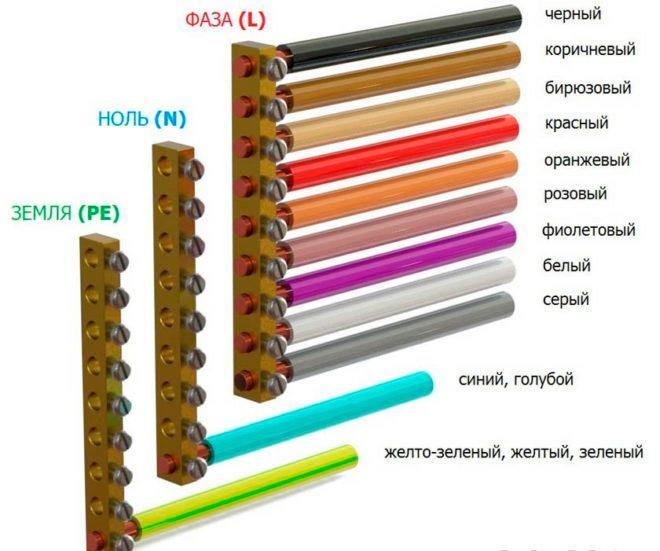 Подсказка под рукой: о чём расскажет цвет провода в электрике