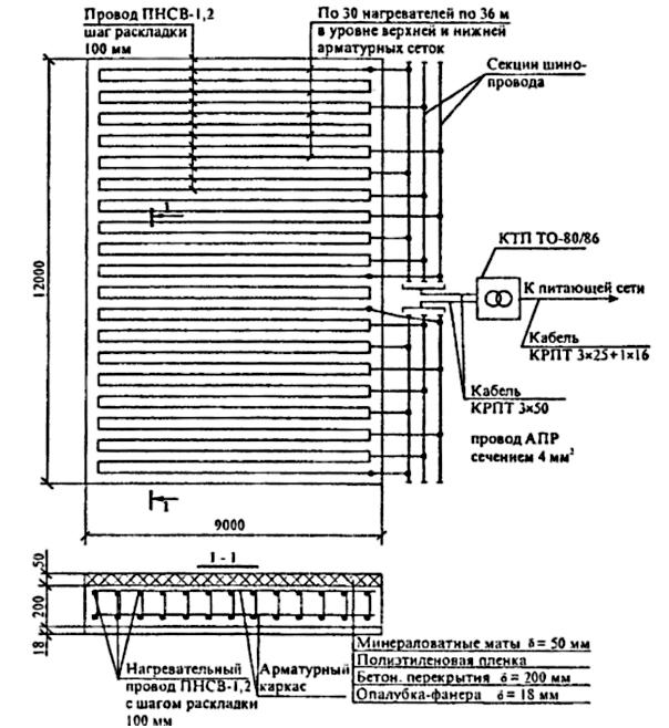 Применение и характеристики нагревательных проводов ПНСВ