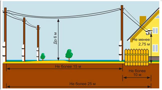 Проводка в бане: как создать устойчивую к влаге и высоким температурам сеть