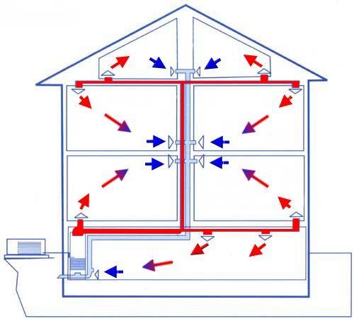 Расчет и монтаж воздушного отопления для частного дома