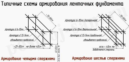 Строительство кирпичного забора