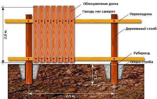 Строительство забора из необрезной доски