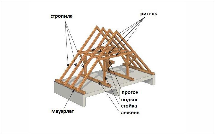 Технология возведения мансардной крыши своими руками
