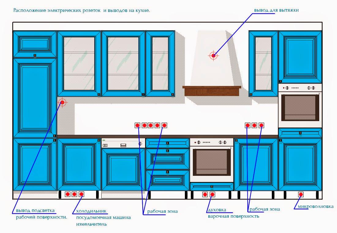 Установка розеток на кухне в 5 шагов