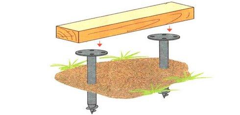 Устройство фундамента для теплицы из поликарбоната