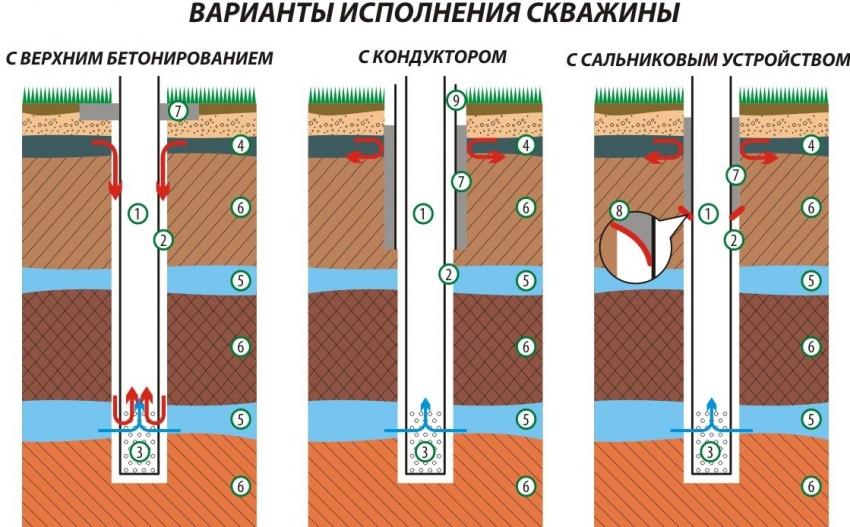 """1. Эксплуатационная колонна, 2. Затрубное пространство, 3. Фильтровая часть колонны, 4. """"Верховодка"""", 5. Водоносные пласты, 6. Водоупорные пласты (плотные глины), 7. Цементная заливка, 8. Сальниковое устройство, 9. Глухая стальная колонна (кондуктор)"""