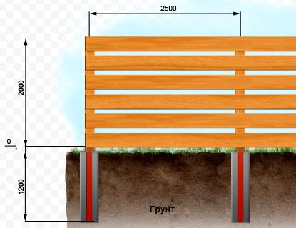 Заборы в стиле ранчо