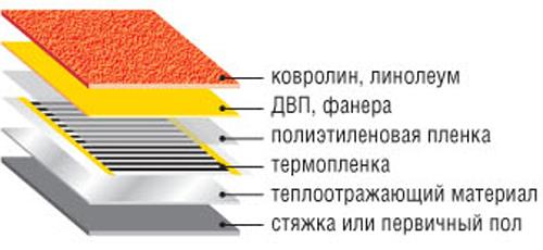 Установка термопленки под ковролин и линолеум