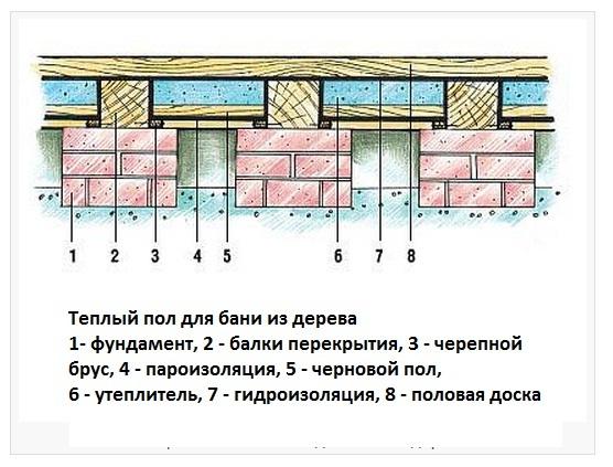 Монтаж деревянного пола в бане